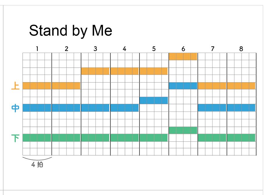 チャートの一例